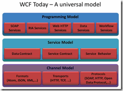 WCF_REST-1